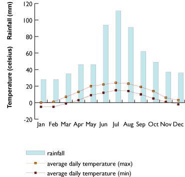 Graph showing average temperature and precipitation in Krakow